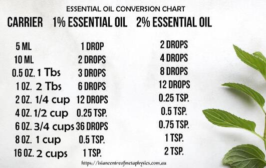 esssential oil chart