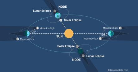 lunar-nodes-02